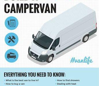 Van Life Guide: Wie man in einem DIY-Wohnmobil baut und lebt