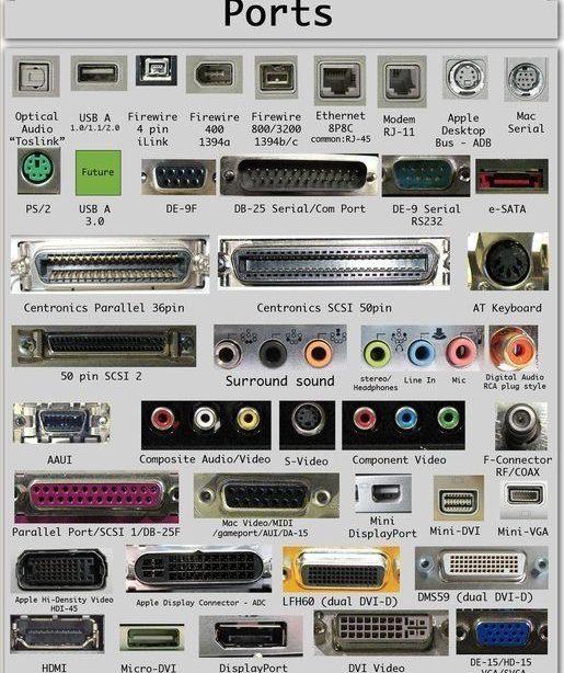16 Arten von Computeranschlüssen und ihre Funktionen